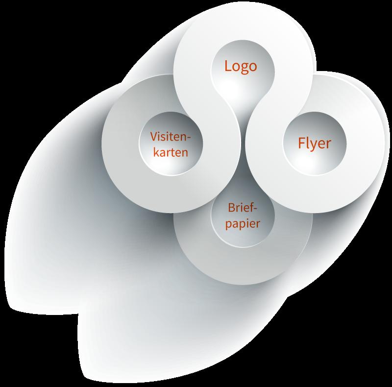 Grafikdesign-Logo-Visitenkarten-Briefpapier-Flyer-DESIGNeffects